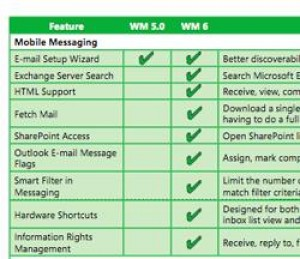 Differenza tra Windows Mobile 5 e 6