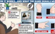 Comanda la TV con i gesti della mano