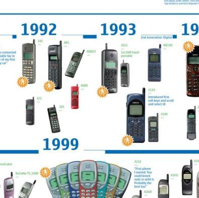 Nokia 1011 compie 15 anni