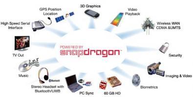 Qualcomm Snapdragon 1GHz Chipset Mobile record
