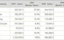 Cellulari 2007: crescita del 16%