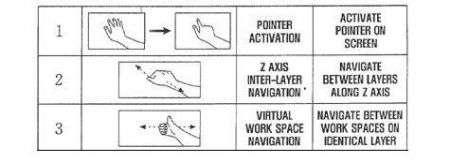 Samsung e il Visual Gesture Control