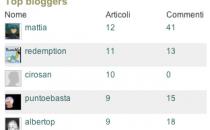 Classifica Top Blogger Tecnocino: - 10 alla prima premiazione