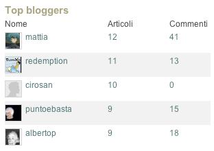 Classifica Top Blogger Tecnocino: – 10 alla prima premiazione