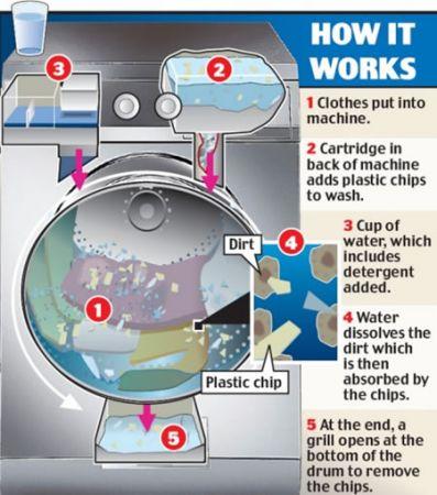 Xeros: e la lavatrice usa un bicchiere d'acqua a lavaggio