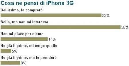iPhone 3G: i risultati del nostro sondaggio