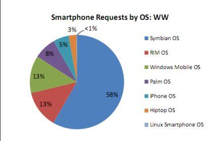 AdMob e i dati sulla navigazione mobile