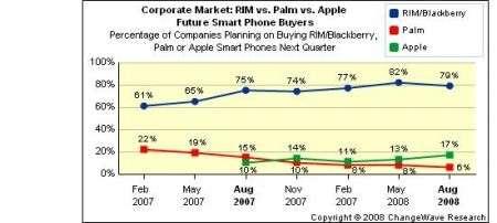 Cellulari Aziendali: Blackberry vola, iPhone recupera, Palm in declino