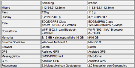 iphone3g samsung omnia