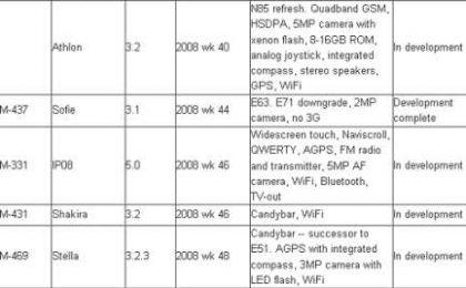 I Nuovi Cellulari Nokia per il 2009