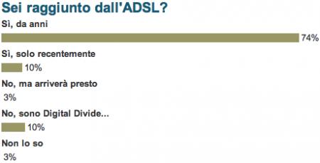 sondaggio adsl