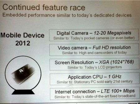 Sony Ericsson del 2012? Fotocamera da 20 Mpx e HD
