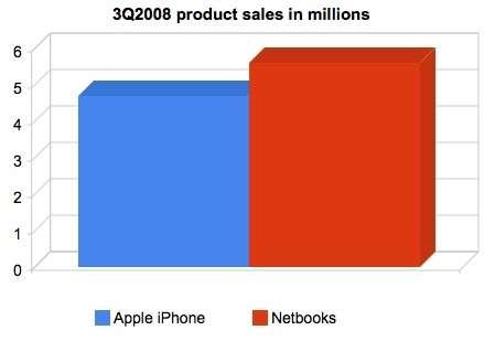Netbook vendono più di iPhone
