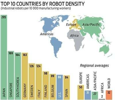 Robot industriali: Italia ai vertici