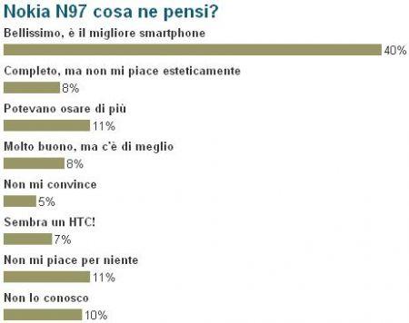 sondaggio n97
