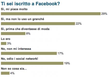 sondaggiofacebook