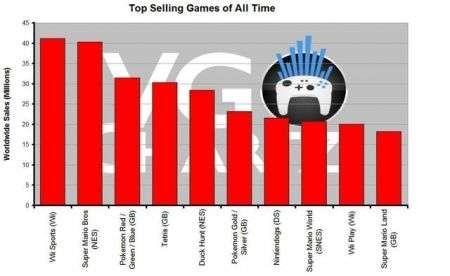 Wii Sports è il gioco più venduto di sempre