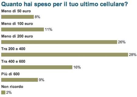 Sondaggio: quanto spendi per un cellulare?