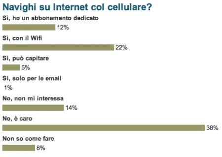 Internet Mobile, il nostro sondaggio
