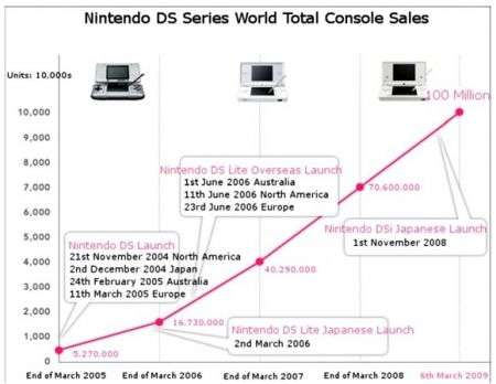 Nintendo DS 100 milioni di unità vendute!