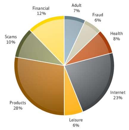 Spam è il 79% delle Email