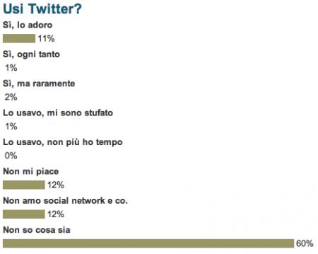 twitter sondaggio