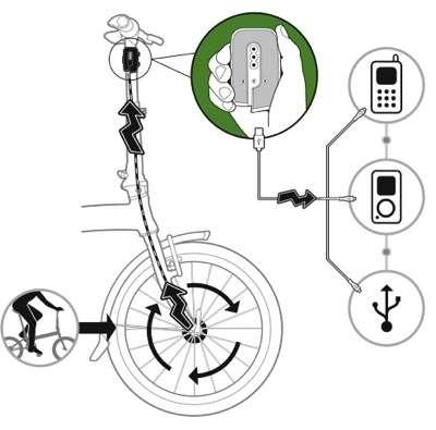 Caricacellulari da bicicletta