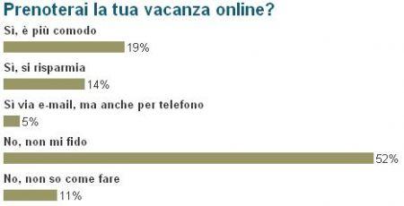 vacanze online