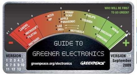 Greenpeace: classifica marche aggiornata