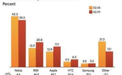 Smartphone: Apple, Rim e HTC mangiano terreno a Nokia