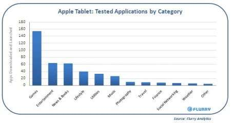 Apple Tablet: 50 modelli da tempo in testing a Cupertino