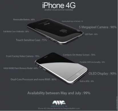 iPhone 4G tra pesci e realtà