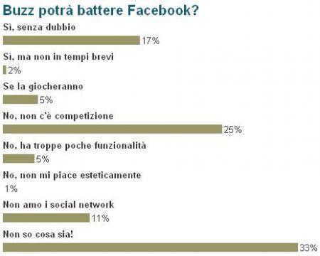 Buzz vs Facebook il nostro sondaggio
