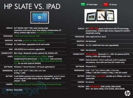 HP Slate prezzo e scheda tecnica ufficiale
