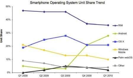 Android supera iPhone nella classifica sistemi operativi mobile!