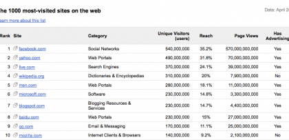 Top 1000 siti secondo Google: Facebook in testa, ma va?