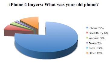 iPhone 4: 77% degli acquirenti aveva un altro iPhone