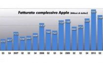 Apple trimestre record, volano iPhone, iPad e Mac