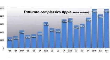 Apple trimestre record, volano iPhone, iPad e Mac