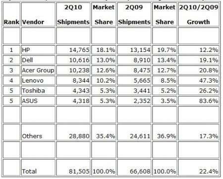 PC classifica brand: HP comanda su Dell e Acer