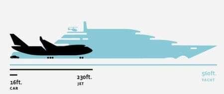 Eclipse: lo yacht dei record, ecco quanto è visivamente enorme