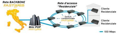 Fastweb Fibra 100: 100 Megabit al secondo, prezzi e attivazione