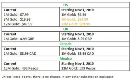Xbox Live Gold più cara in Nord America e UK