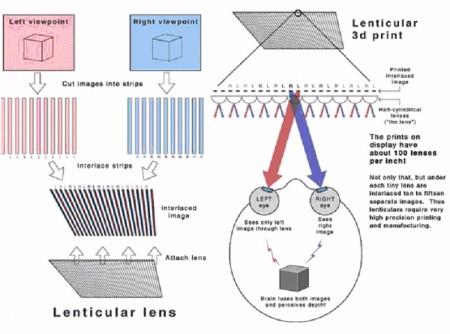Autostereoscopia lenticolare