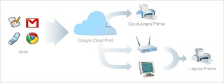 Google Cloud Print: per stampare direttamente da Android e iPhone