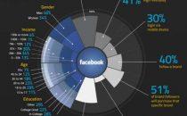 Facebook vs Twitter: infografica sui dati dei due social network