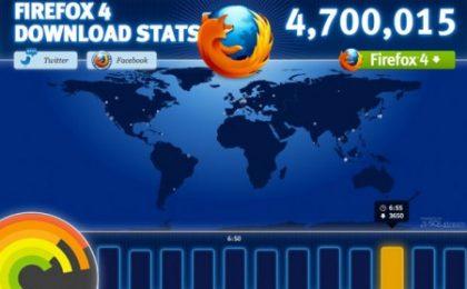 Firefox 4: download record al debutto, 5 milioni!