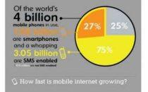 Cellulari&Internet: linfografica illustra usi e consumi
