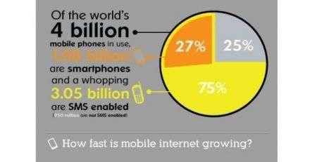 Cellulari&Internet: l'infografica illustra usi e consumi