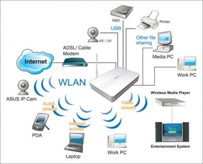router configurazione nomenclatura